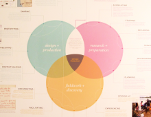 Field Research and Design Processes Diagram: 2011