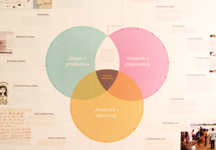 contents of research design What are the different major types of research designs we can classify designs into a simple threefold classification by asking some key questions.